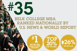 U.S. News Ranks Belk College Part-Time MBA #35 Nationally
